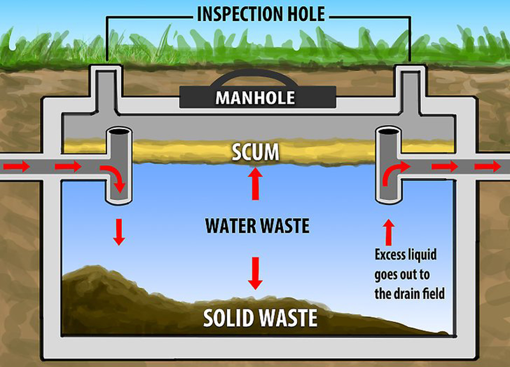 Septic Systems Tips On Managing Your Wastewater