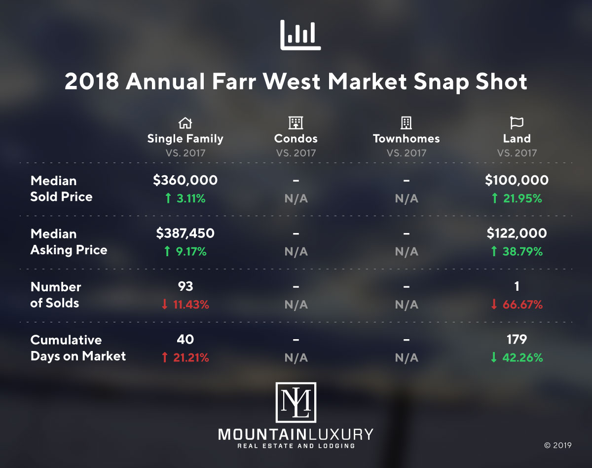 farr west market report 2018