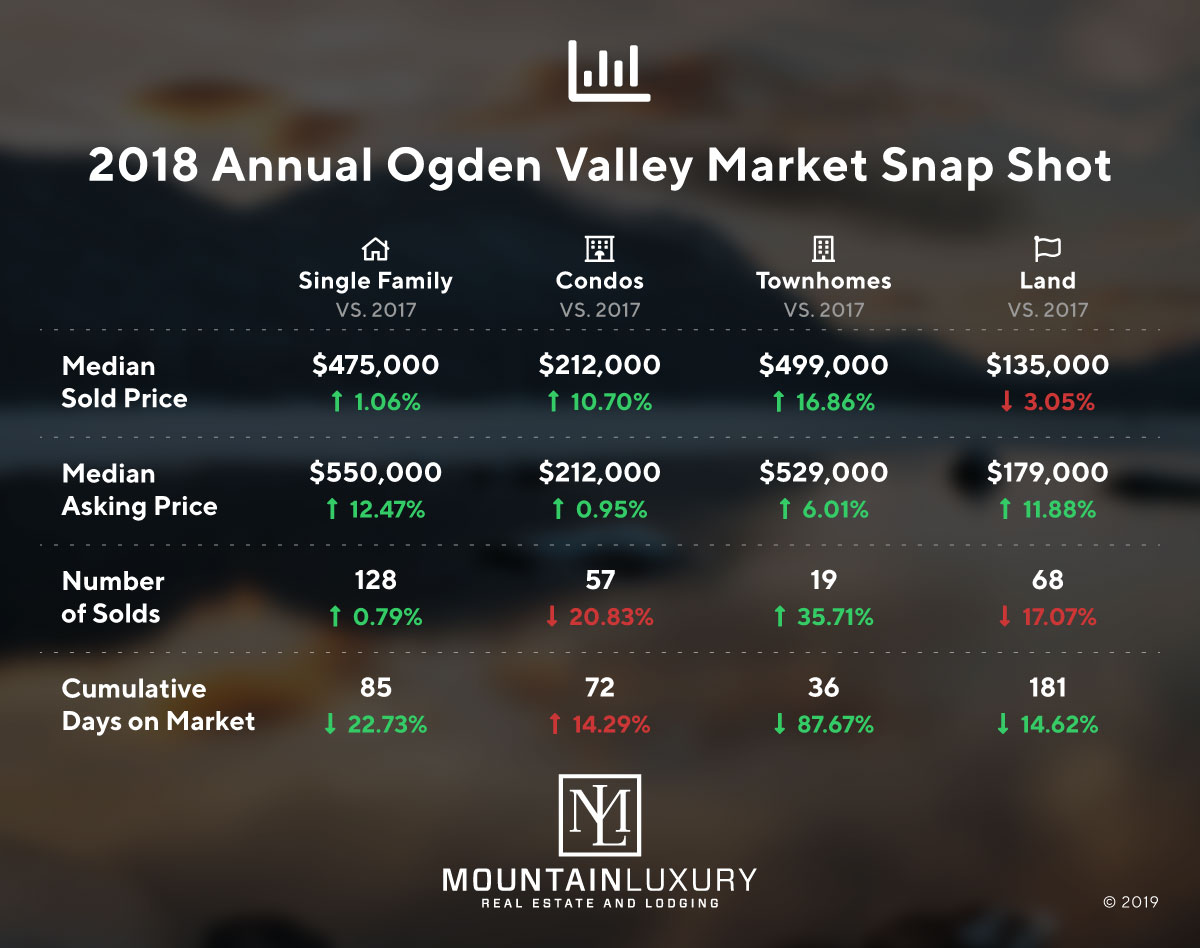 ogden valley market report 2018