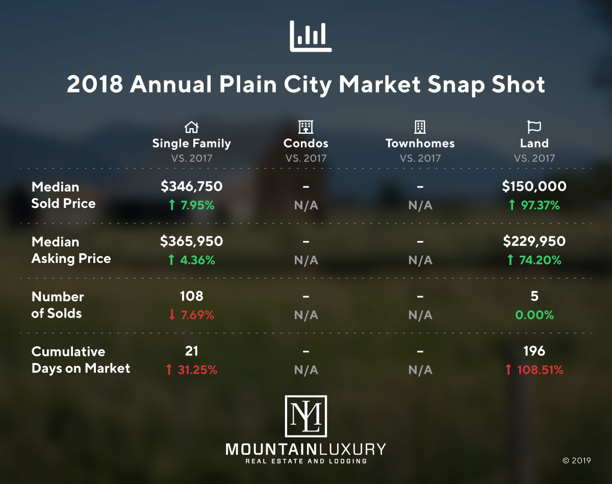 plain city 2018 market report