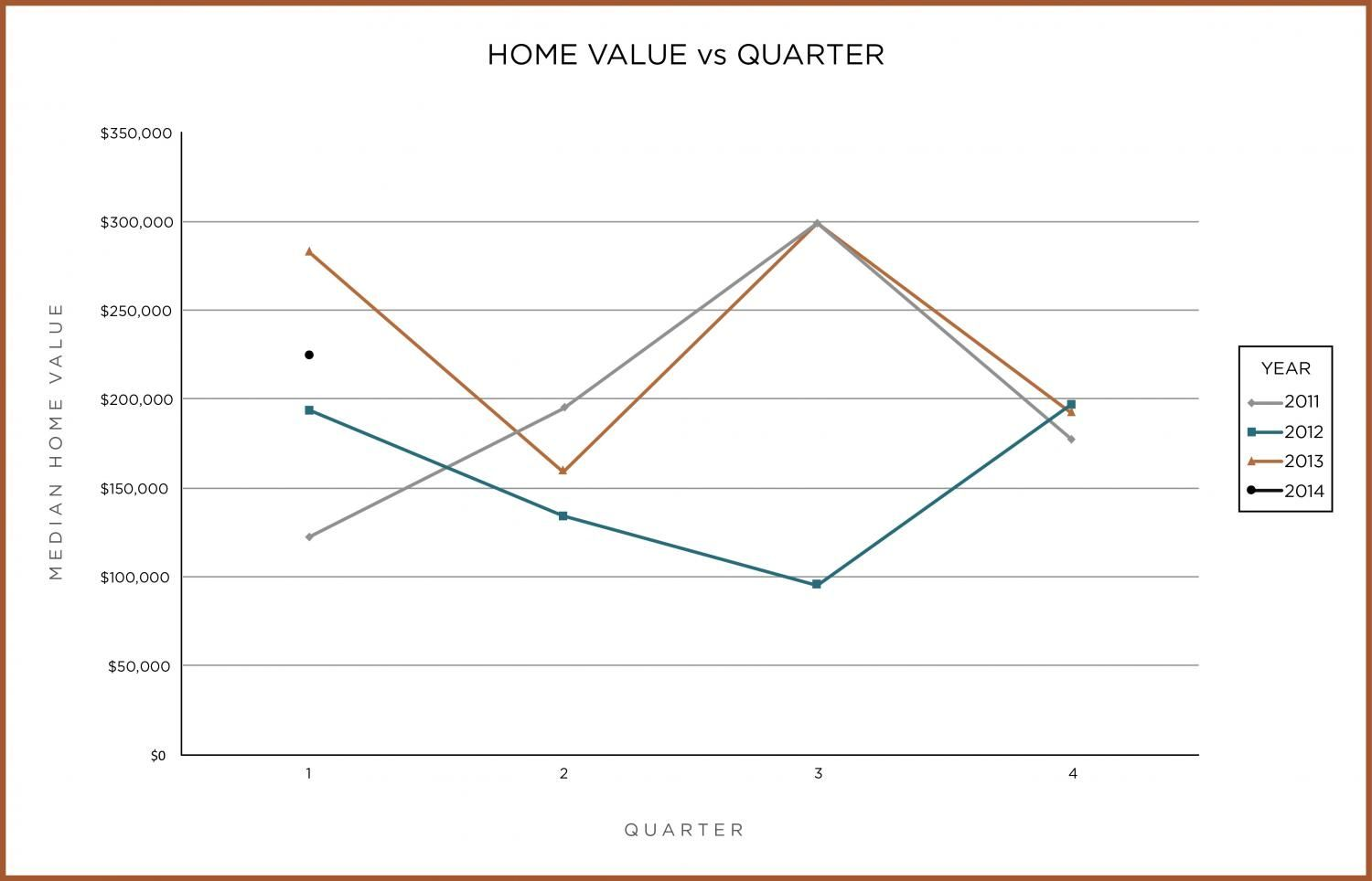 Median Home Values vs Quarter Ogden Valley Real Estate