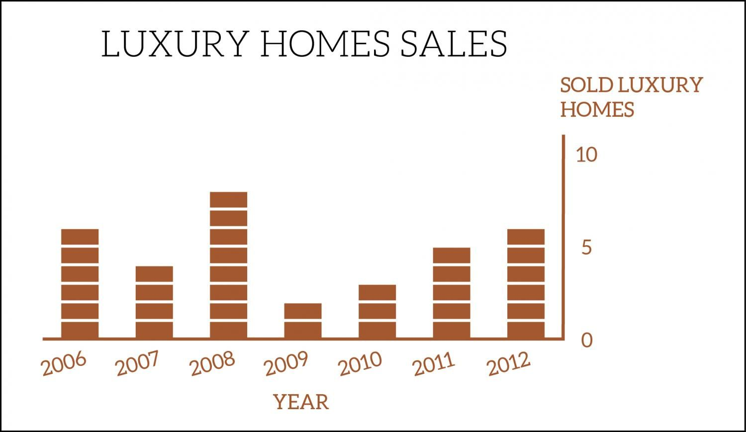 Luxury Home Sales Chart