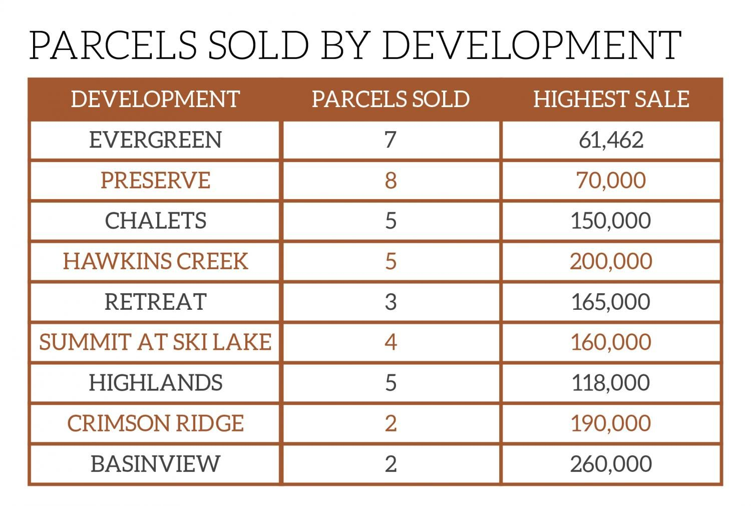 Parcels Sold By Development Chart