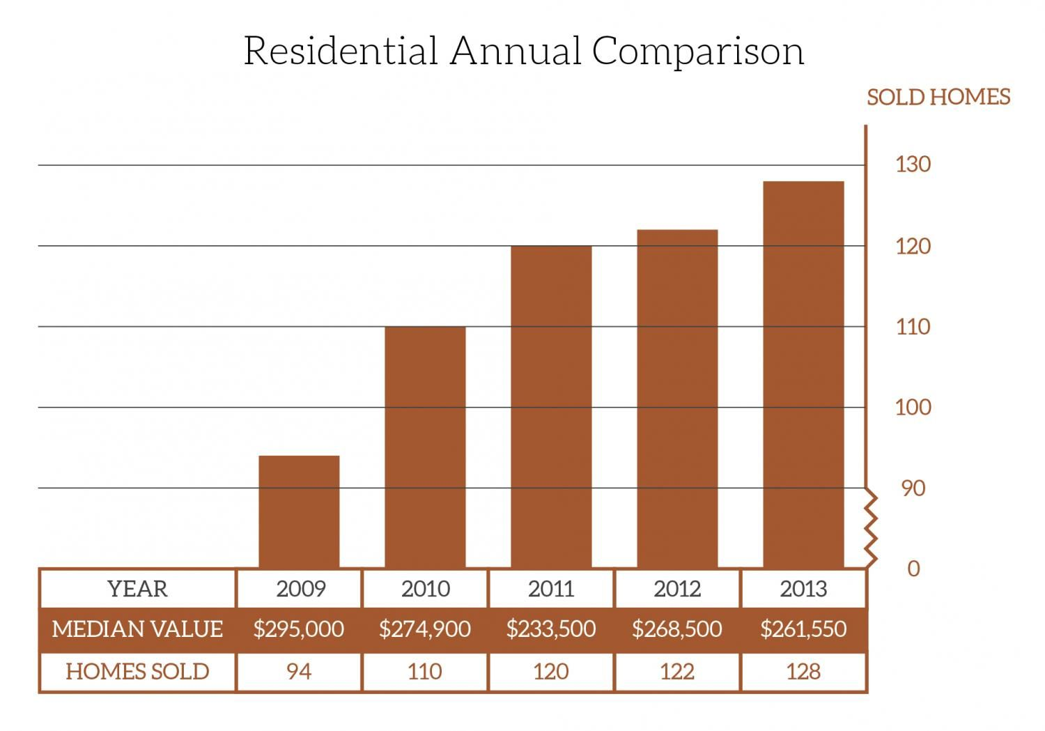 Annual Residential Comparison Graph