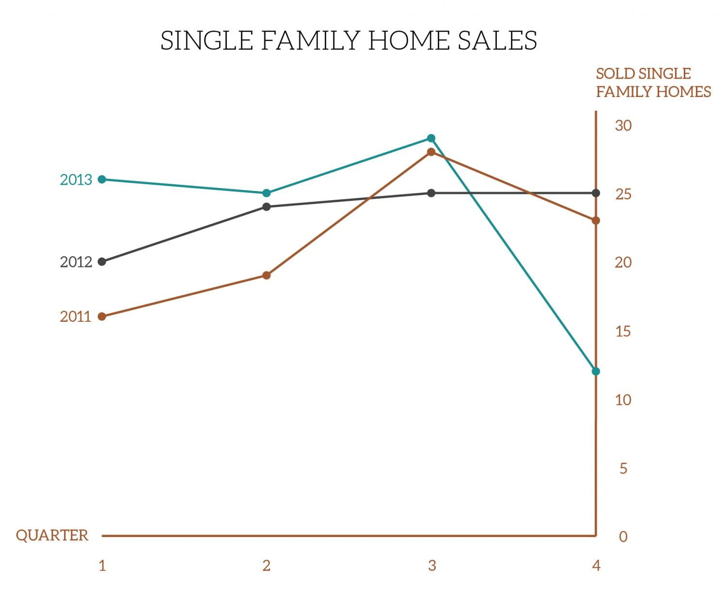 Single Family Homes Quarterly Graph