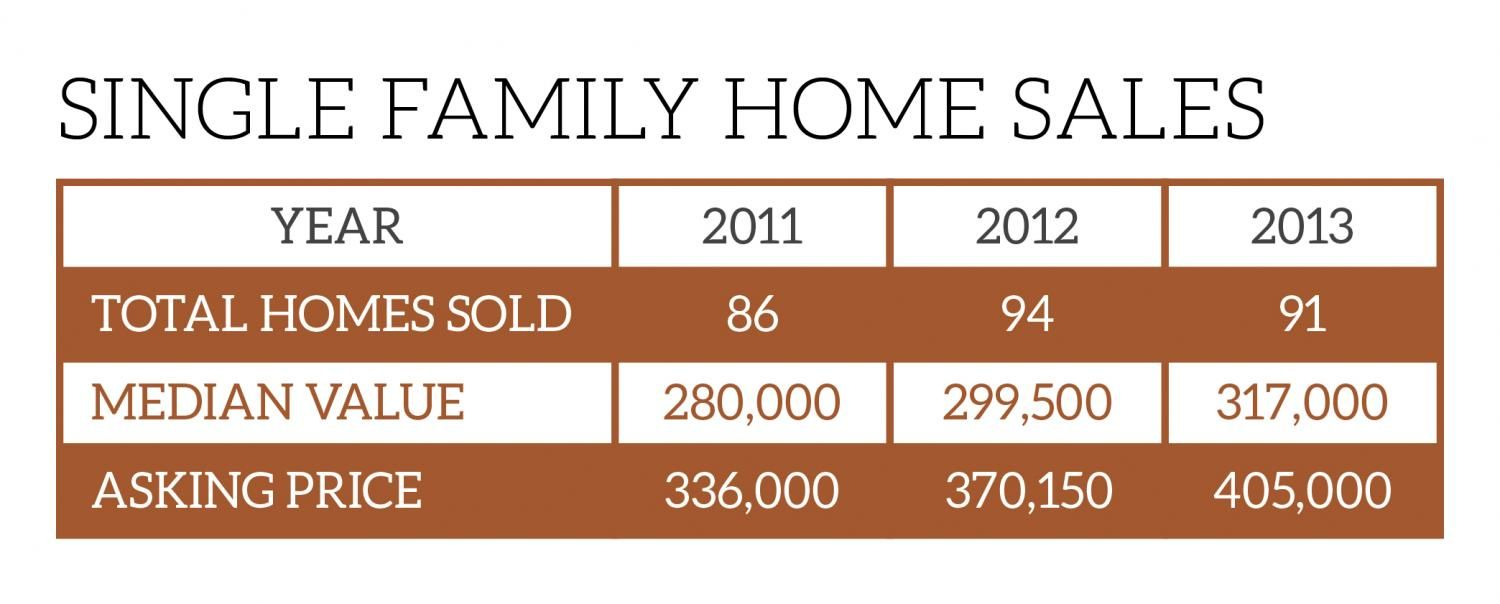 Single Family Homes Chart