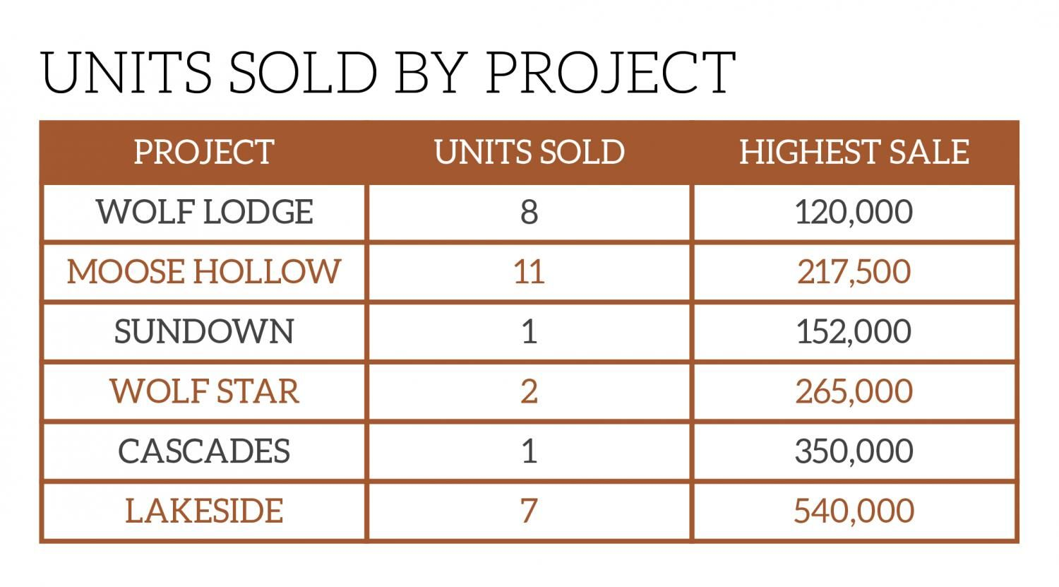 Units Sold By Projects Chart