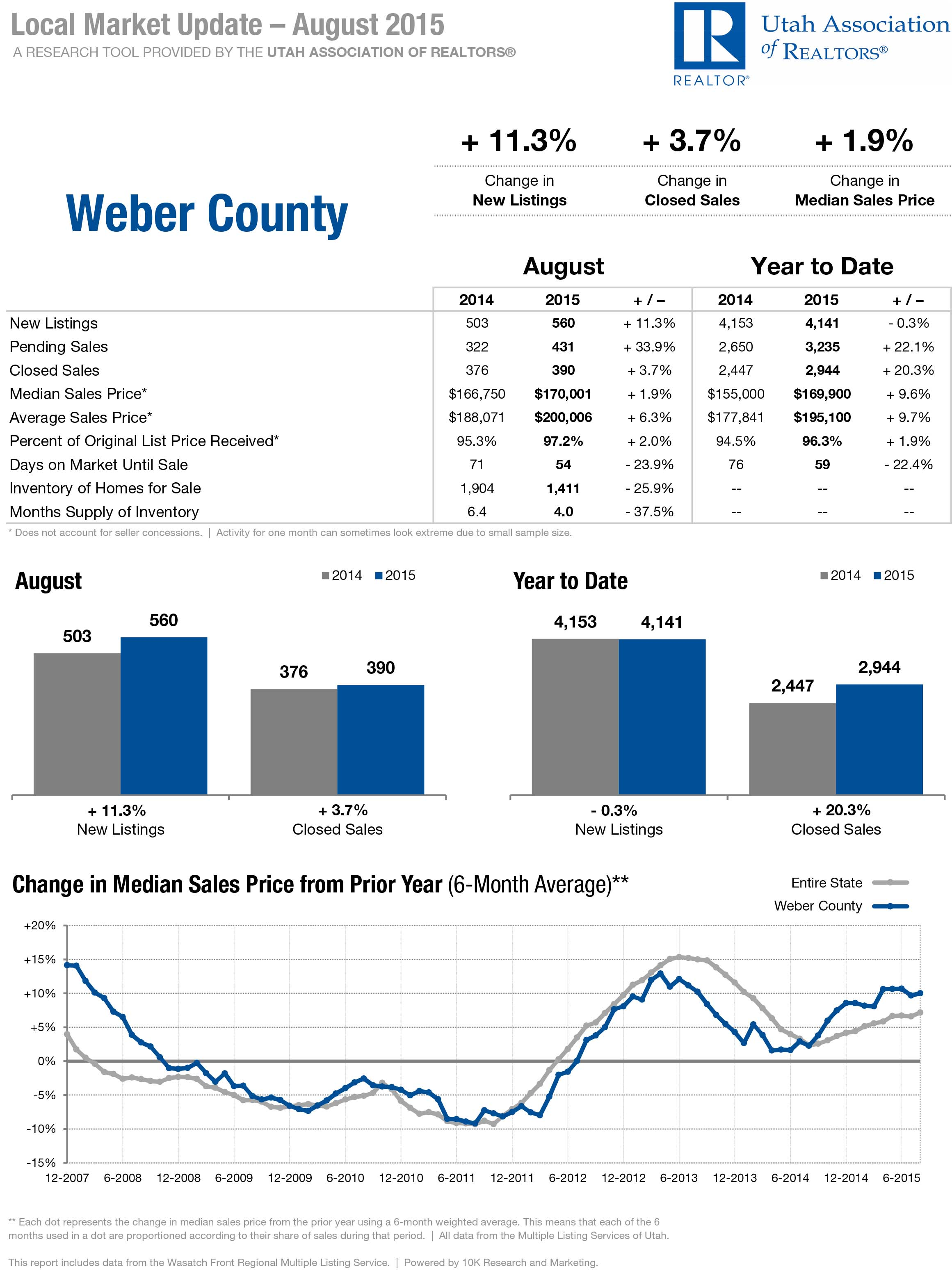 Weber County Market Real Estate Update August